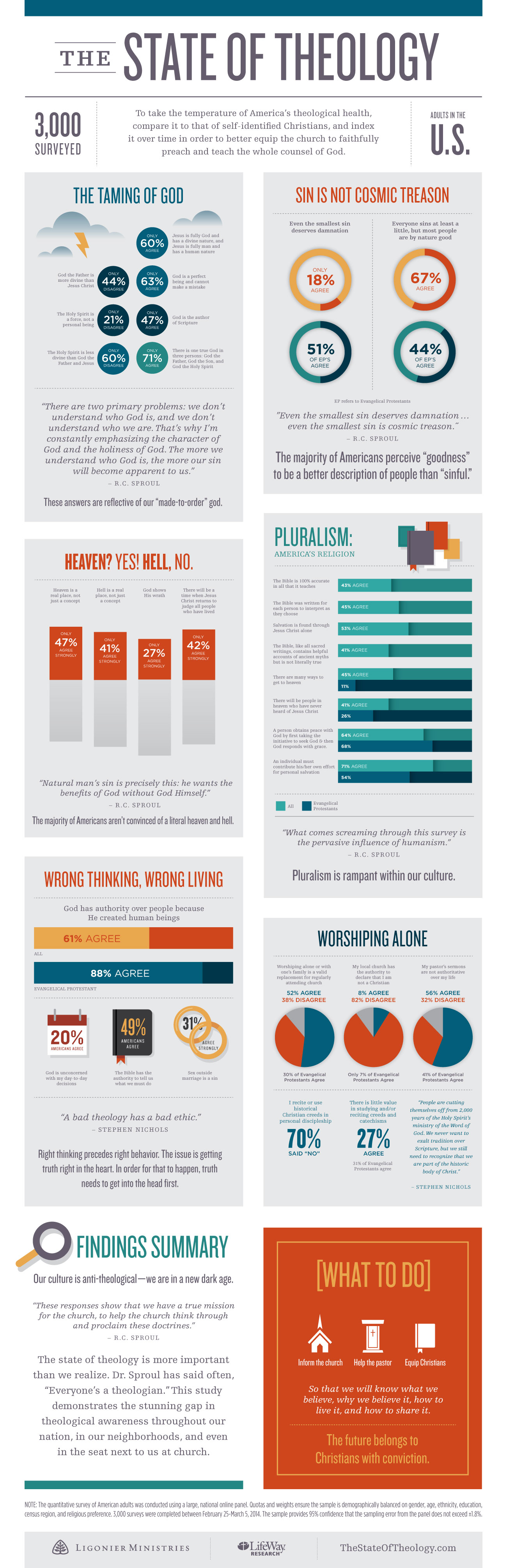 The State of Theology Infographic